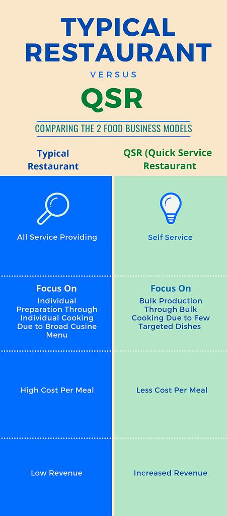 Typical Restaurant VS QSR
